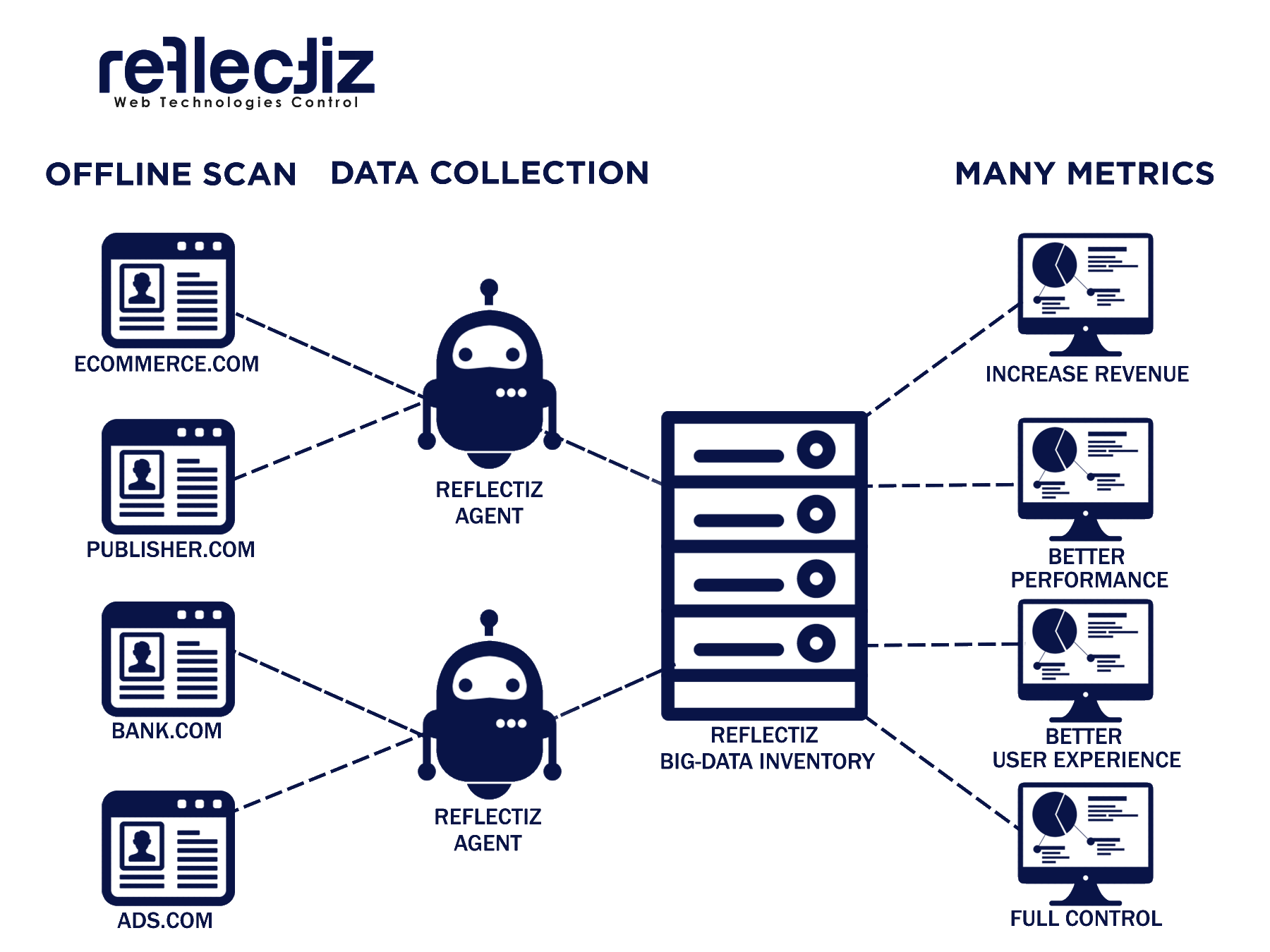 REFLECTIZ's Performance Module Helps Address Severe Issues on Major Websites