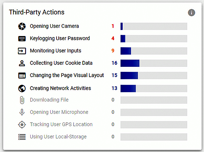 Third-Party Impacts on Financial Websites: Insights and Data