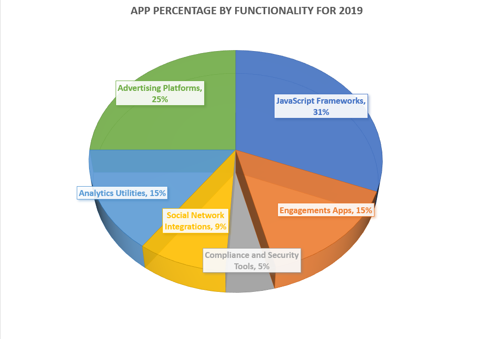 Looking at the Figures of Third-Party Application Security on Websites