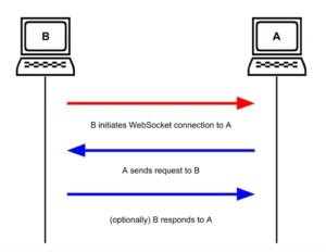 Websockets - port-scanning