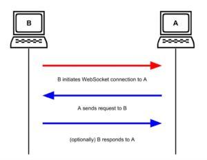 Websockets - port-scanning
